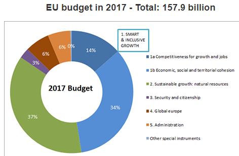 Europska unija nakon izlaska Velike Britanije i benefit korisnicima EU fondova od novog EU koncepta
